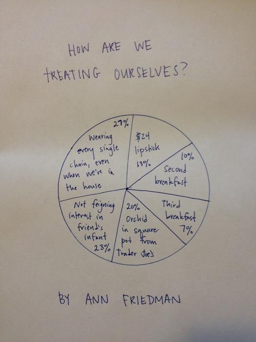 the treat yo self pie chart by ann friedman